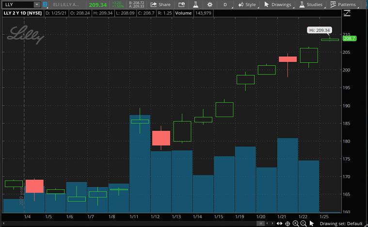 health care stocks to buy (LLY stock)