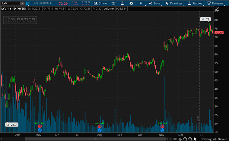 Live Nation Stock (LYV stock price)