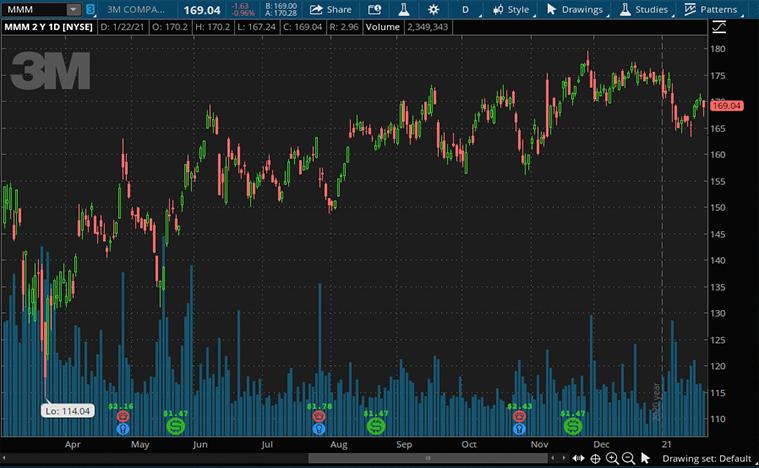 dividend stocks (MMM stock)