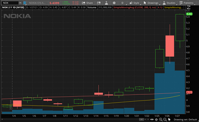 best stocks to buy now (NOK stock)