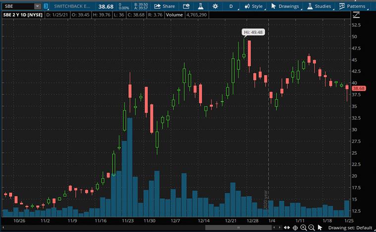 top ev charging stocks (SBE stock)