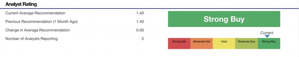 Magnite Stock Price (MGNI stock)