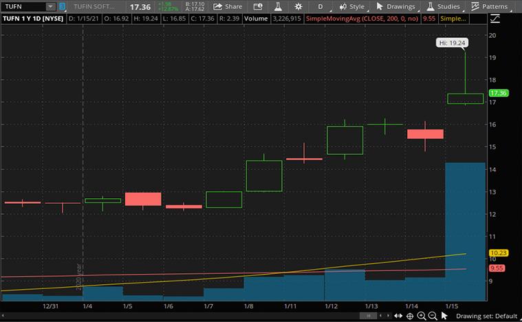 top cybersecurity stocks to buy (TUFN stock)