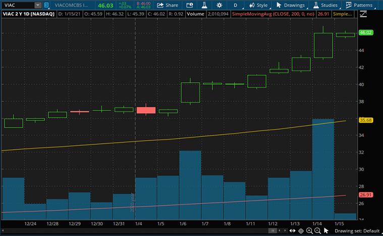 streaming stocks to buy (VIAC stock)