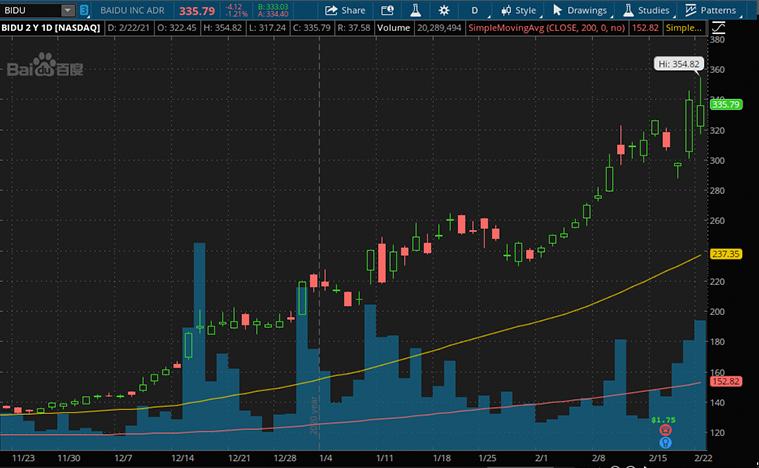 best ev stocks to buy (BIDU stock)