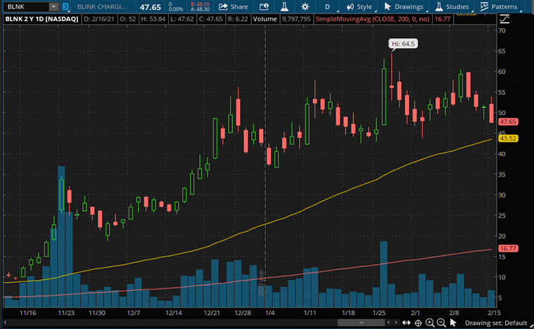 top ev stocks to watch (BLNK stock)