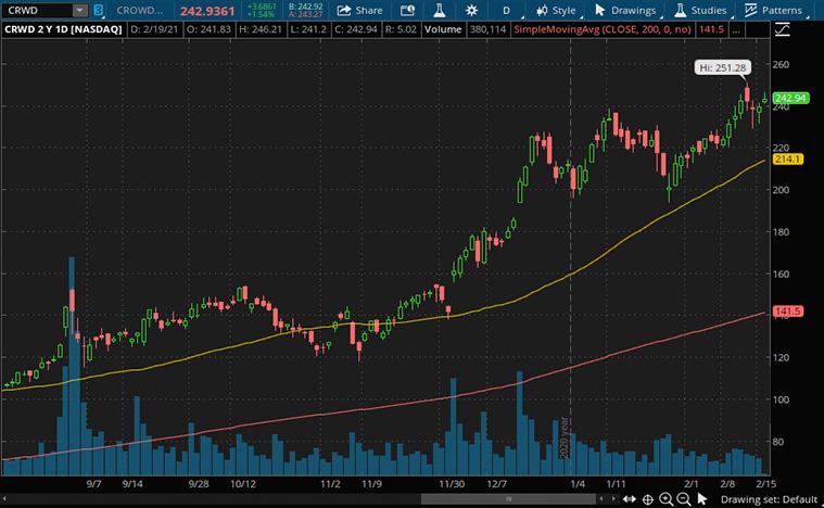 software stocks to buy (CRWD stock)