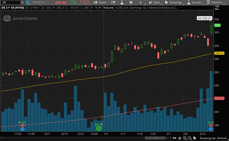 top industrial stocks to buy (DE stock)
