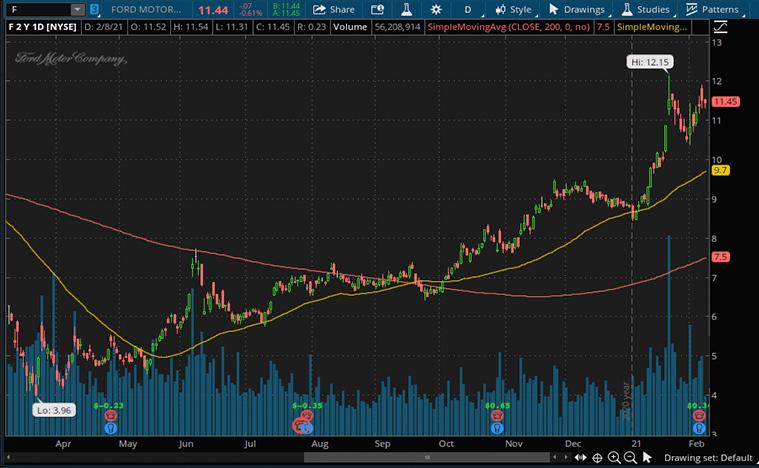 General Motors Stock (GM Stock)