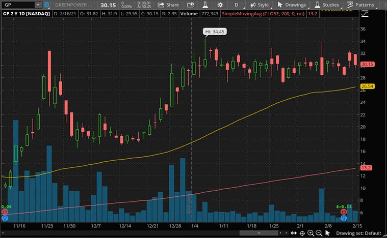 EV stocks to buy now (GP stock)