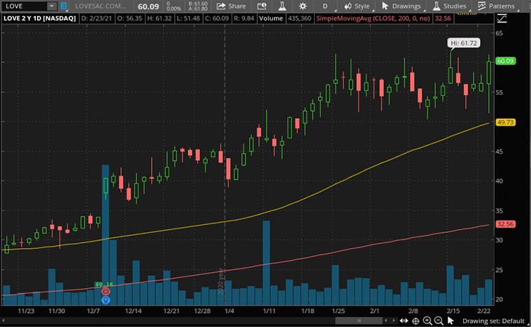 best consumer discretionary stocks (LOVE stock)