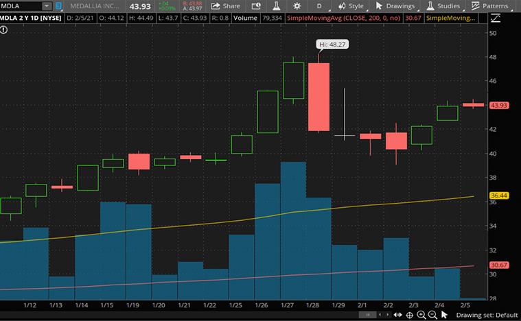 Buy software securities now (MDLA fund)