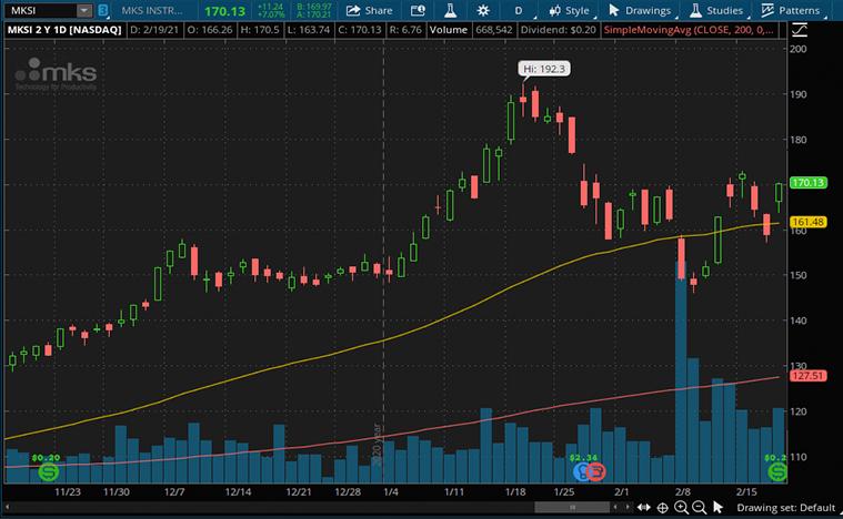best industrial stocks to watch (MKSI stock)