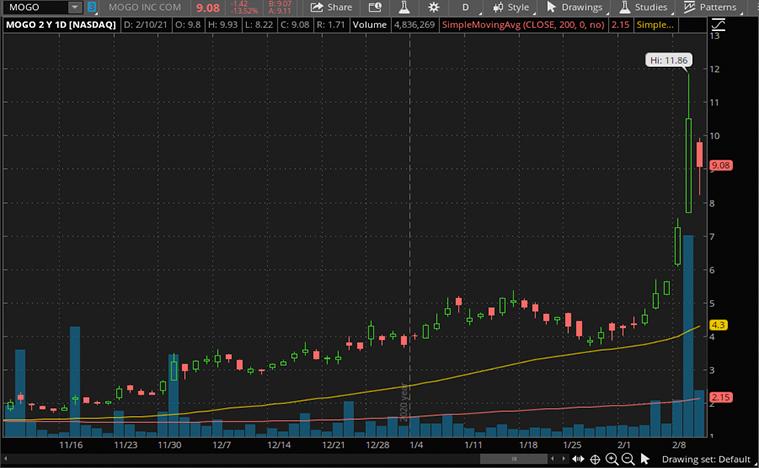 fintech stocks (MOGO stock)