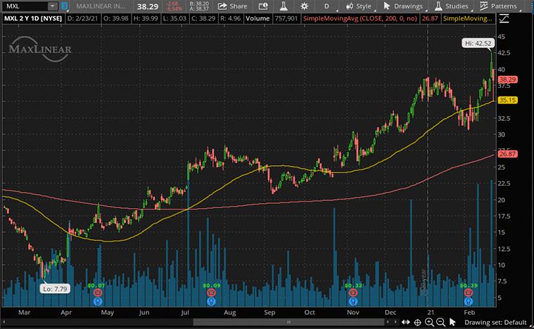 top 5g stocks to buy now (MXL Stock)