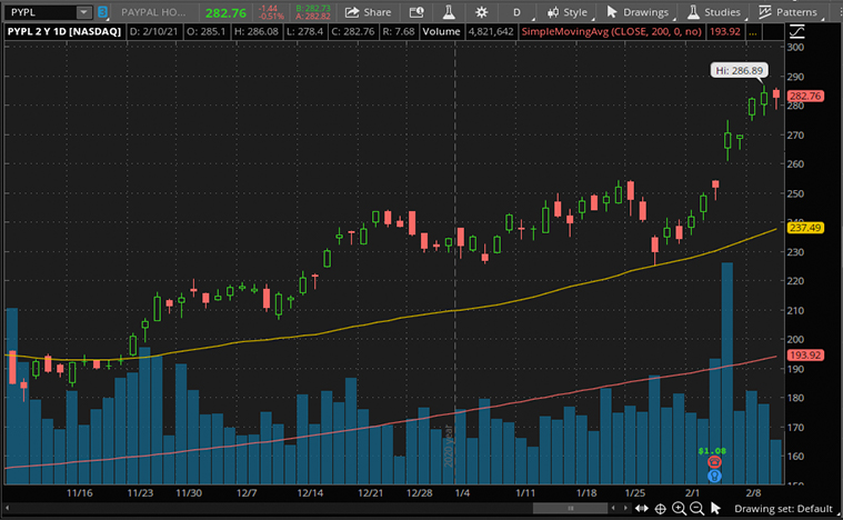 top fintech stocks to buy now (PYPL stock)