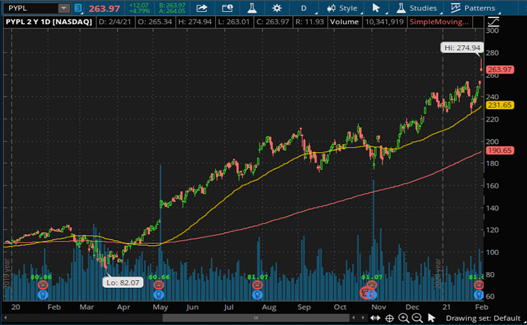 PayPal stock (PYPL stock price)