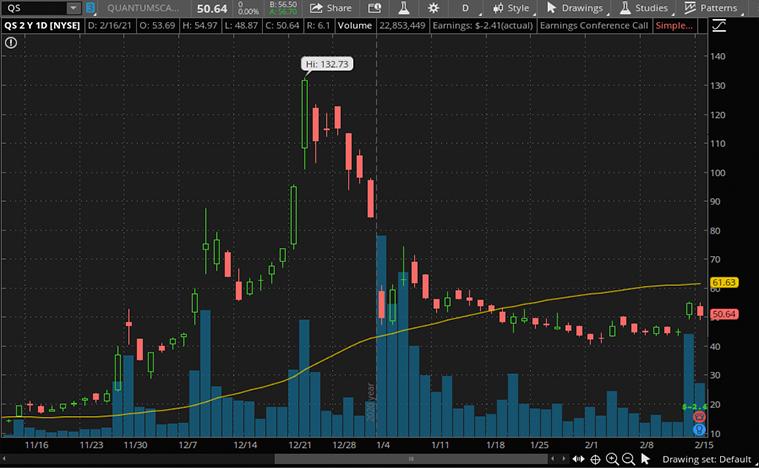 best ev stocks to buy (QS stock)