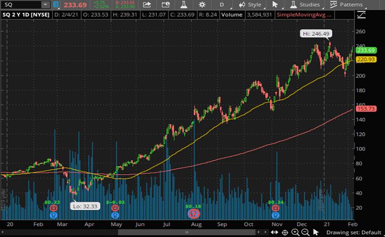 Square Stock (SQ Stock)
