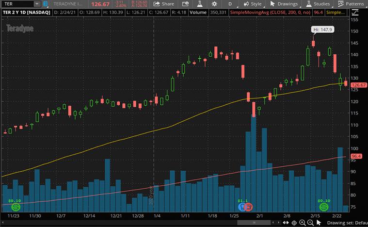 best industrial stocks to buy (TER stock)