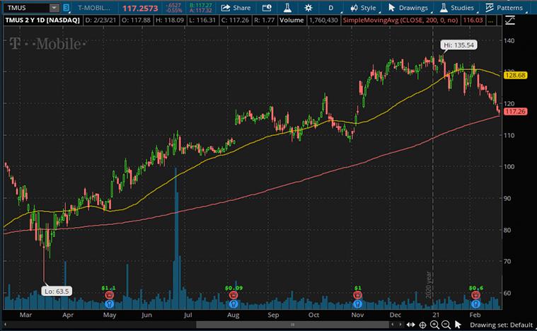 best 5g stocks (TMUS stock)