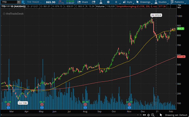 best ad tech stocks (TTD stock)