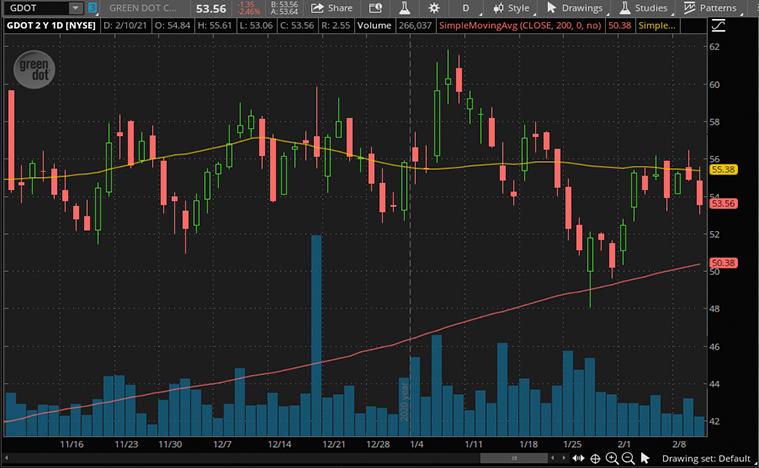 best fintech stocks to buy now (GDOT stock)