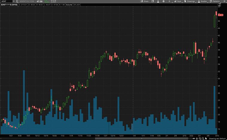 top consumer discretionary stocks (ADNT stock)