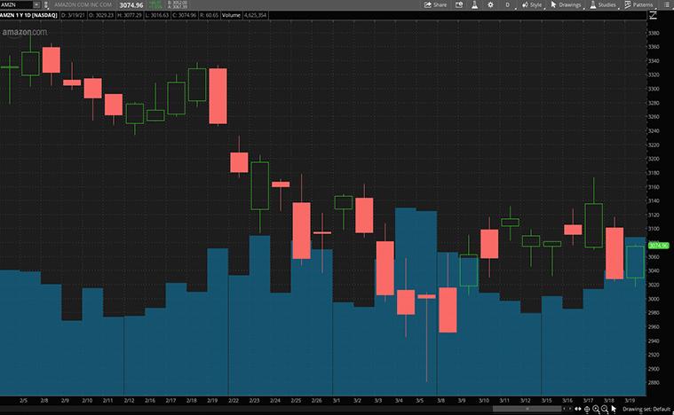top tech stocks (AMZN stock)