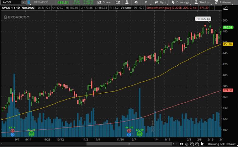 top tech stocks to buy now (AVGO stock)