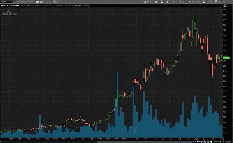 best tech stocks to buy now (BIDU stock)