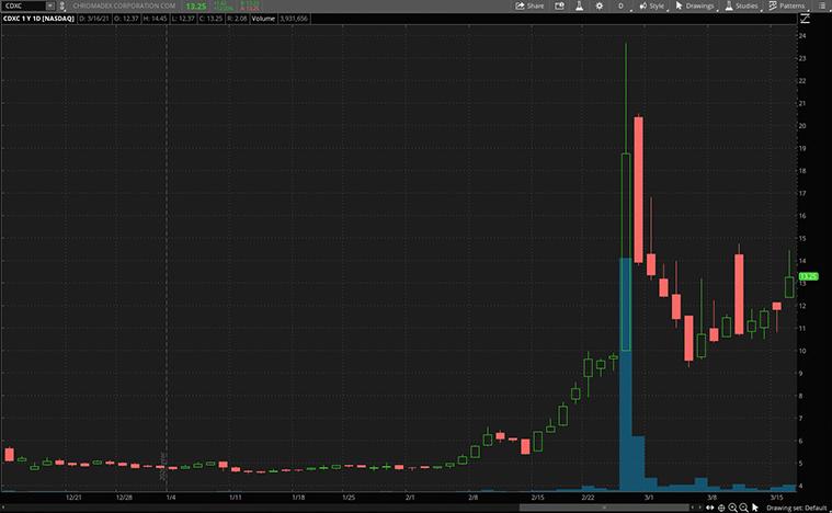 biotech stocks to buy now (CDXC stock)