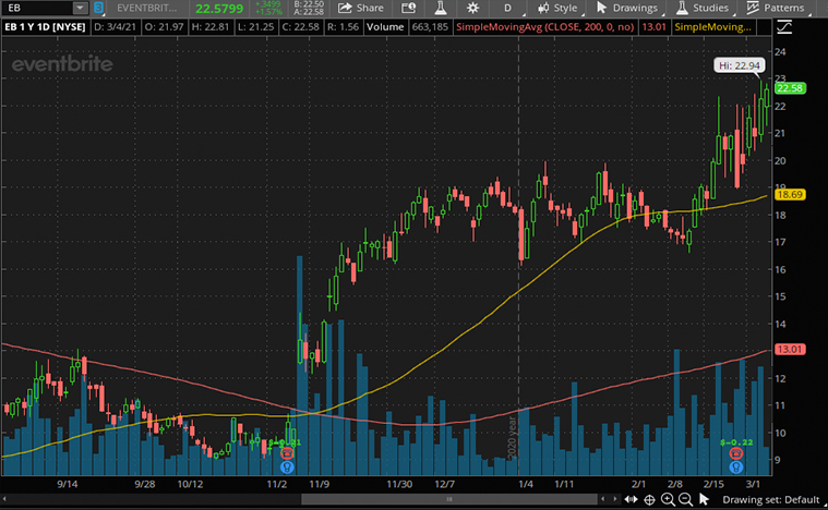 Eventbrite (EB) stock