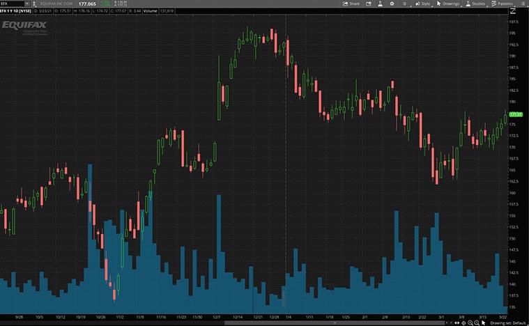 best industrial stocks to buy now (EFX stock)
