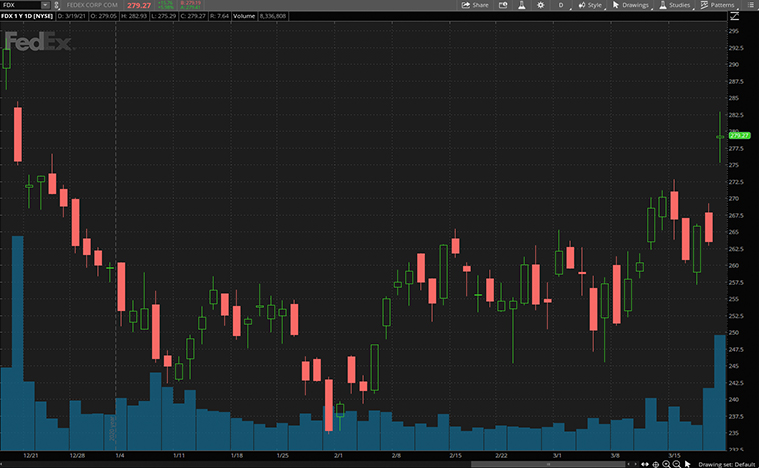 best industrial stocks to buy now (FDX stock)