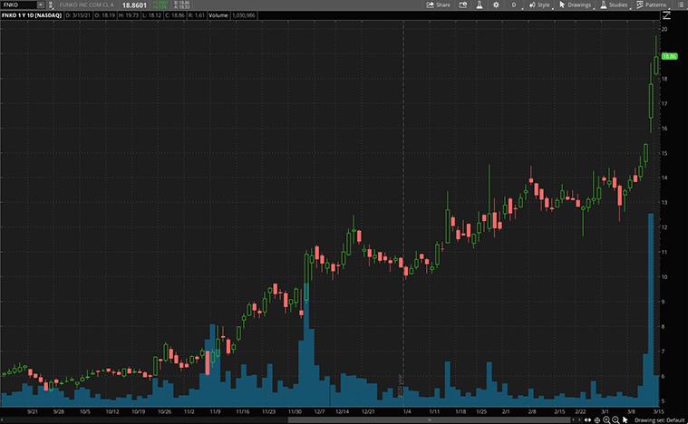 consumer discretionary stocks to buy (FNKO stock)