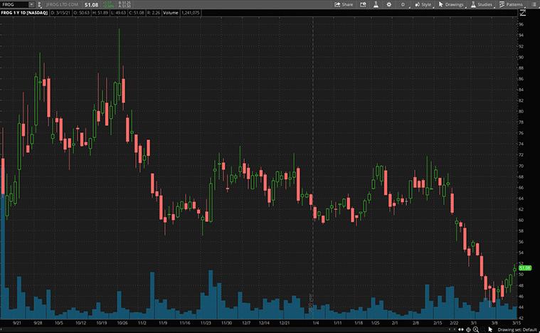 tech stocks to buy (FROG stock)