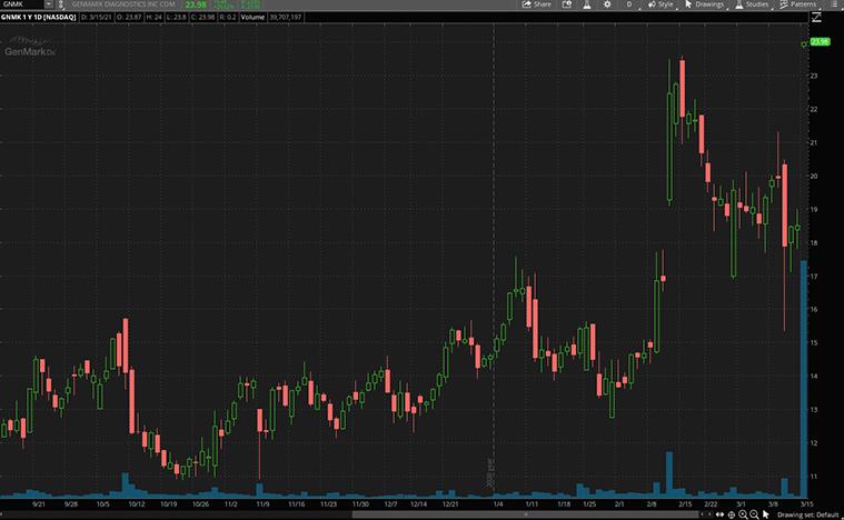 best health care stocks to buy (GNMK stock)