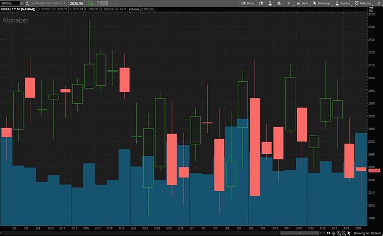 tech stocks to buy now (GOOGL stock)