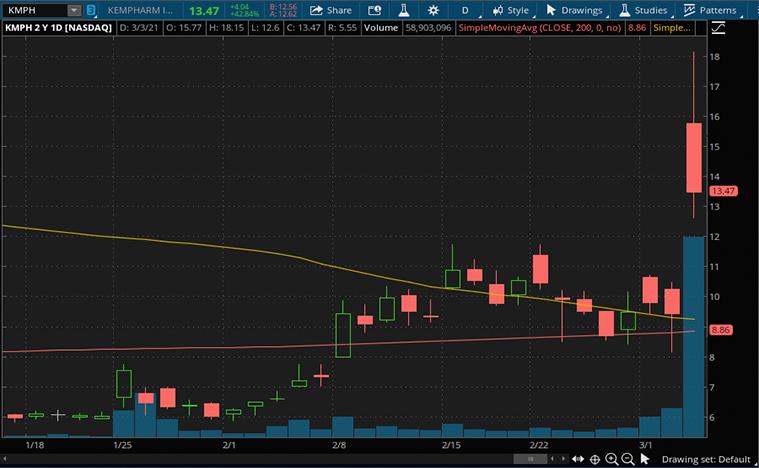 biotech stocks to buy (KMPH stock)