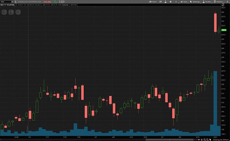 industrial stocks (KSU stock)