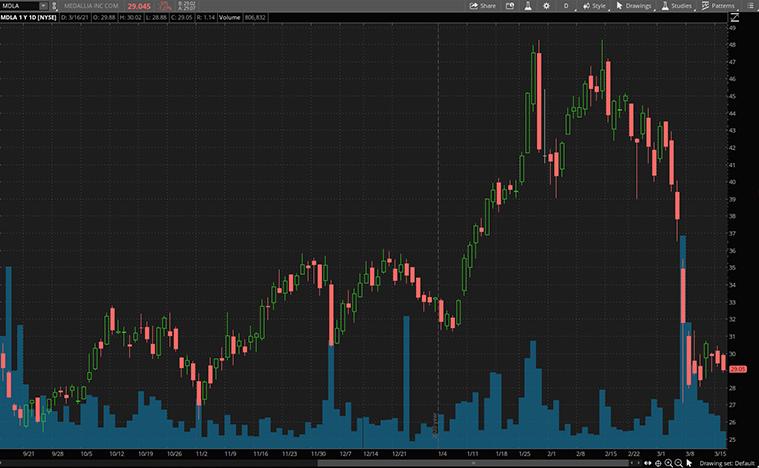 software stocks to buy (MDLA stock)