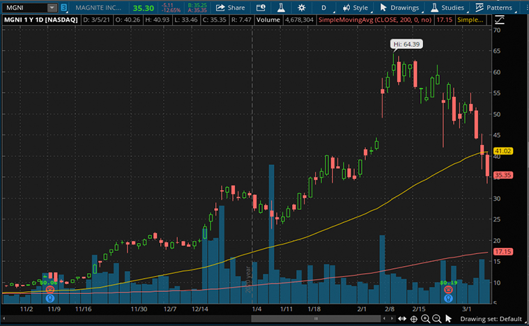 growth stocks to buy (MGNI stock)