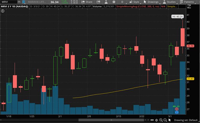 biotech stocks to buy now (MRVI stock)