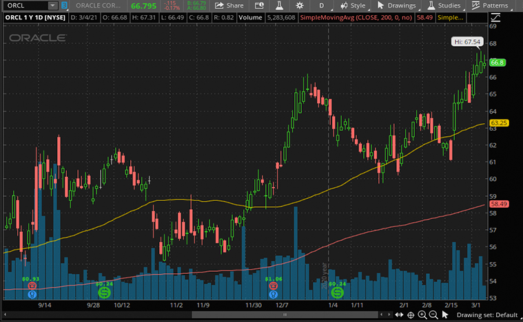 Oracle (ORCL) stock