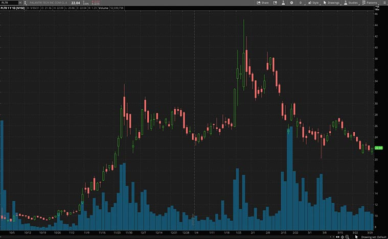 growth stocks (PLTR stock)