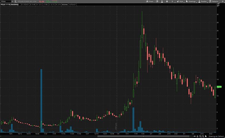 growth stocks (POLA stock)