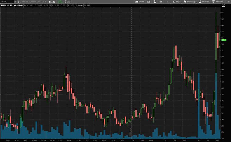 consumer stocks to buy now (RMBL stock)