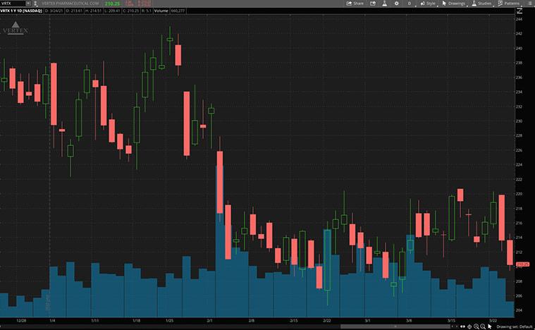 best biotech stocks to buy (VRTX stock)
