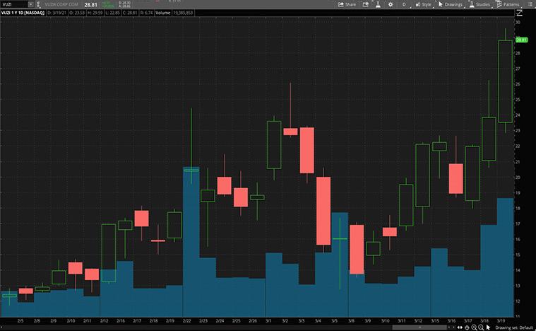 tech stocks to buy now (VUZI stock)